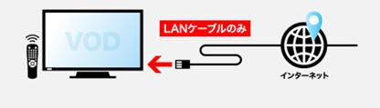 クラウド型VODシステム