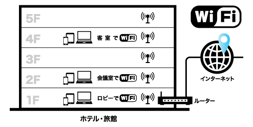 インターネット設備構築
