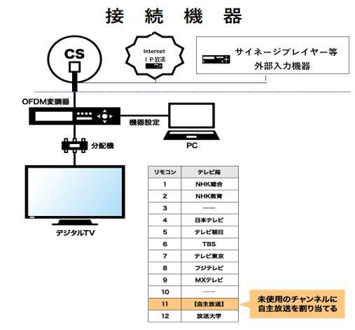 自主放送構築